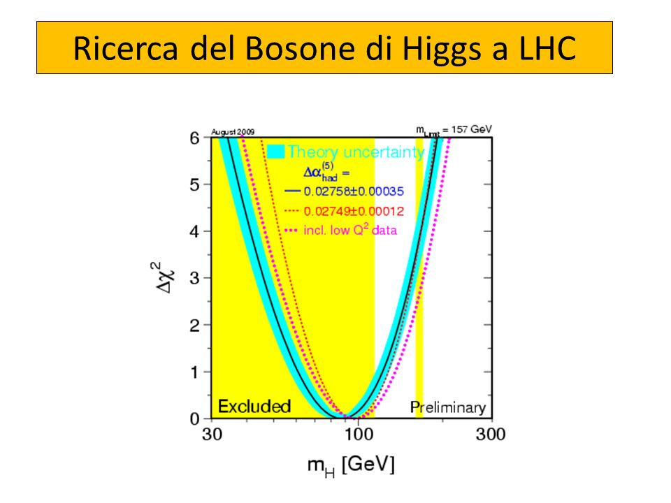 Ricerca del Bosone di Higgs a LHC