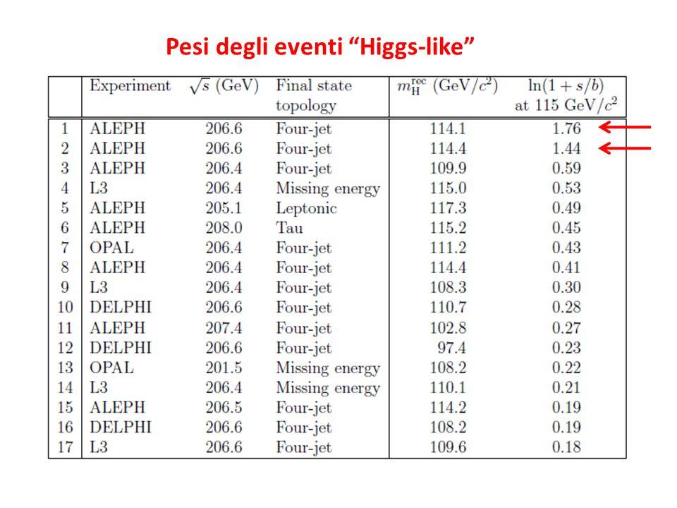 Pesi degli eventi Higgs-like