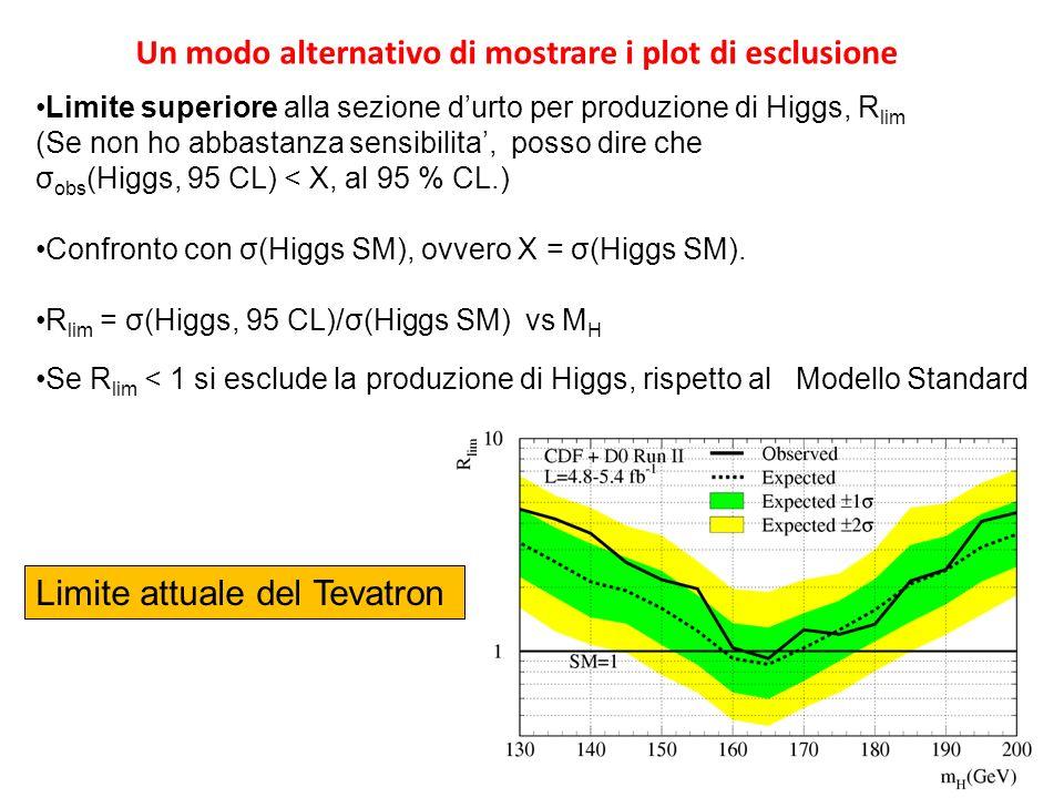 Limite superiore alla sezione durto per produzione di Higgs, R lim (Se non ho abbastanza sensibilita, posso dire che σ obs (Higgs, 95 CL) < X, al 95 % CL.) Confronto con σ(Higgs SM), ovvero X = σ(Higgs SM).