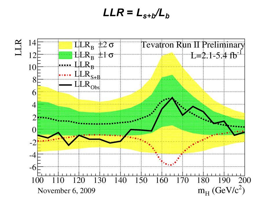 LLR = L s+b /L b