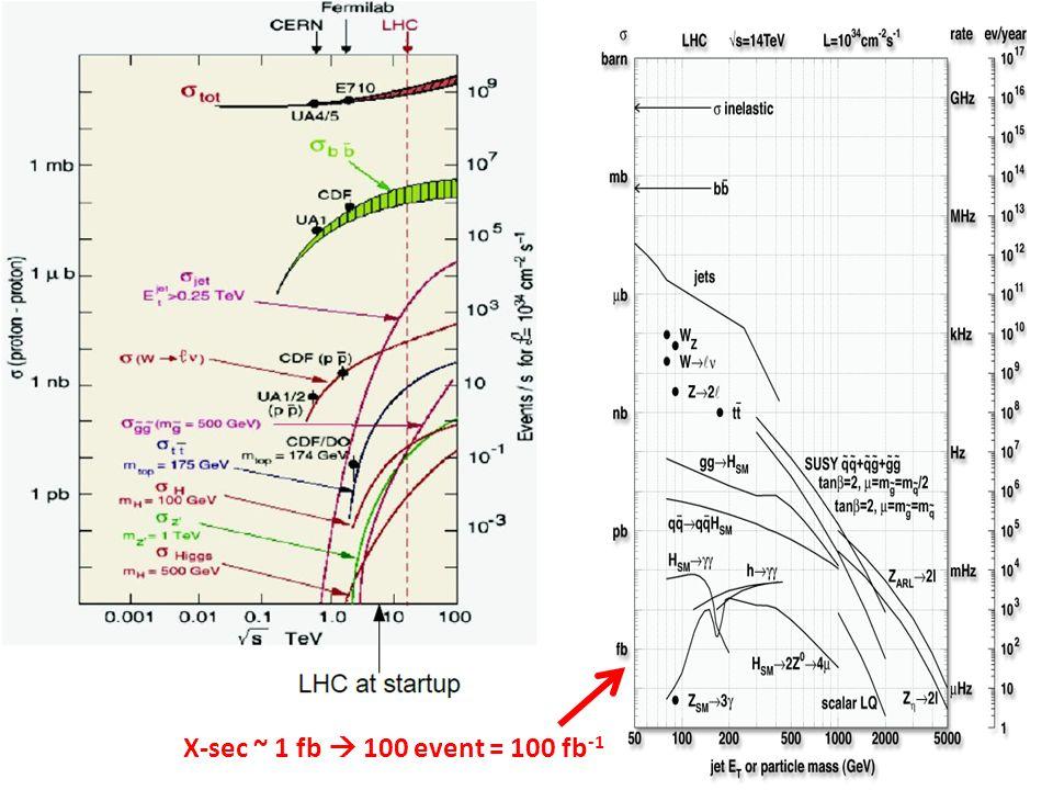 X-sec ~ 1 fb 100 event = 100 fb -1