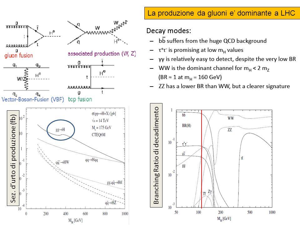 La produzione da gluoni e dominante a LHC Sez.