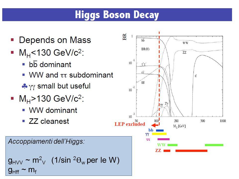 Accoppiamenti dellHiggs: g HVV ~ m 2 V (1/sin 2 Ɵ w per le W) g Hff ~ m f