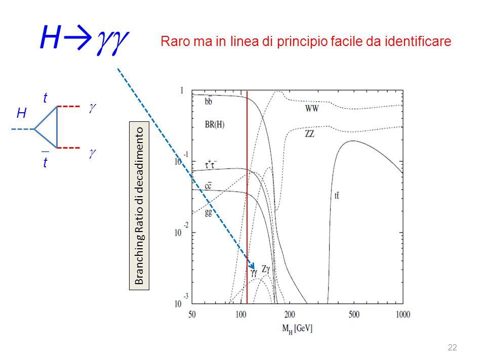 22 H Branching Ratio di decadimento Raro ma in linea di principio facile da identificare H t t