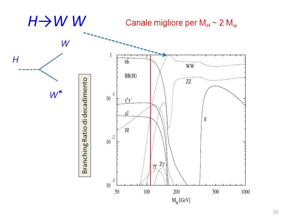 30 HW W Branching Ratio di decadimento Canale migliore per M H ~ 2 M w H W W*W*