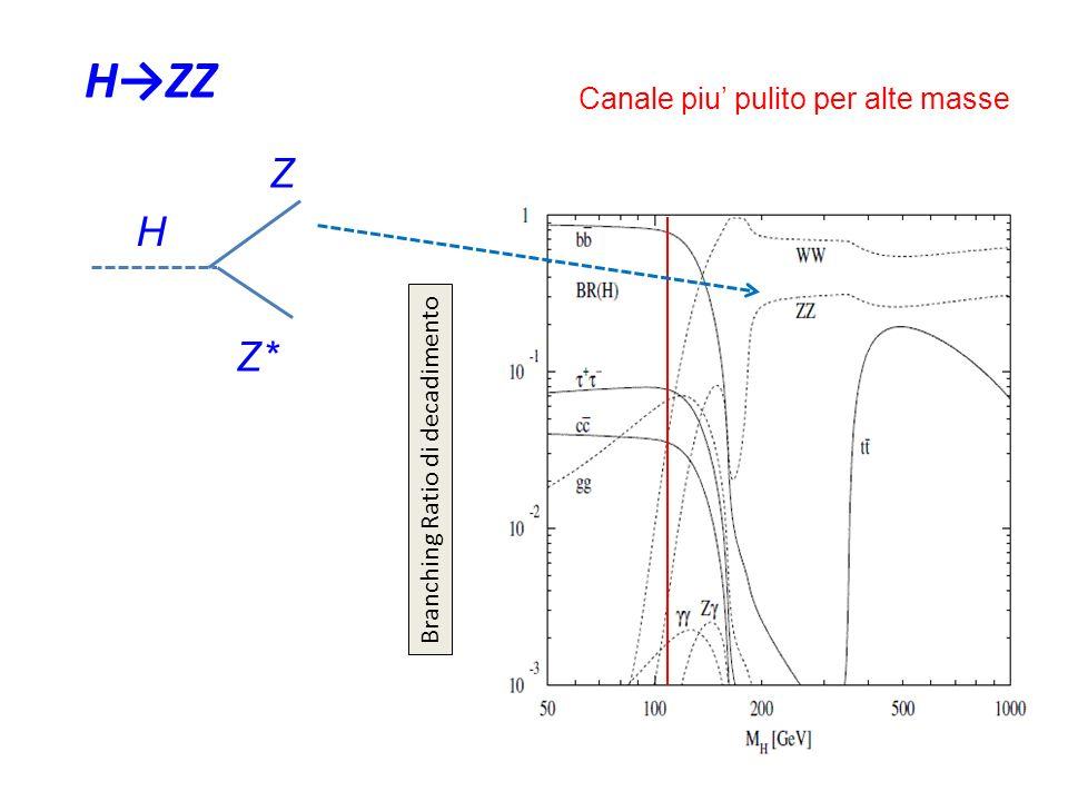 35 HZZ H Z Z* Branching Ratio di decadimento Canale piu pulito per alte masse