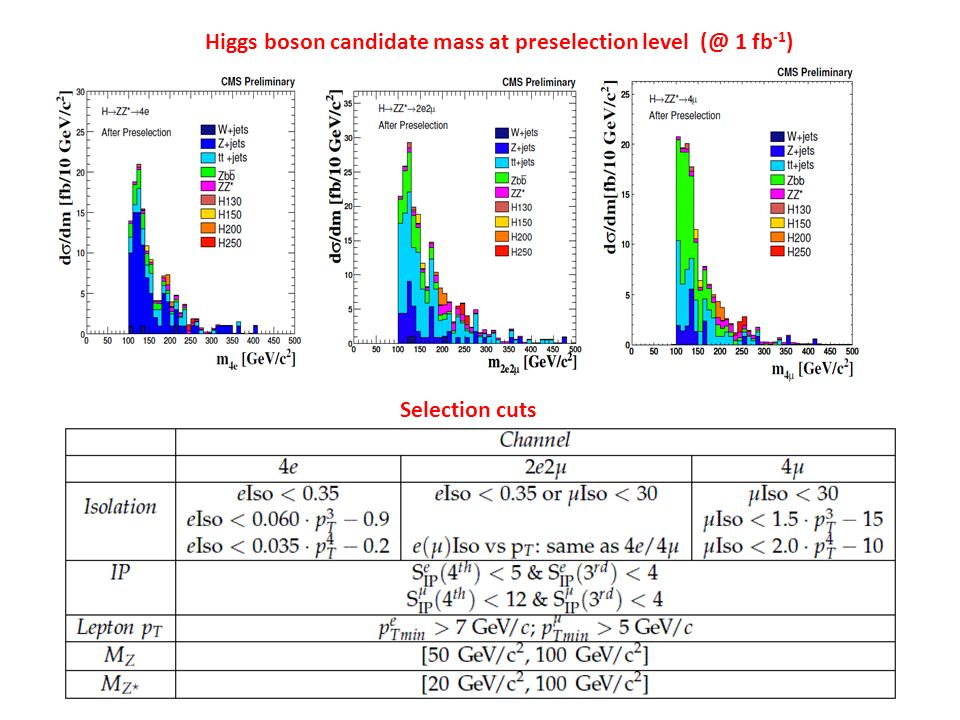 Higgs boson candidate mass at preselection level (@ 1 fb -1 ) Selection cuts