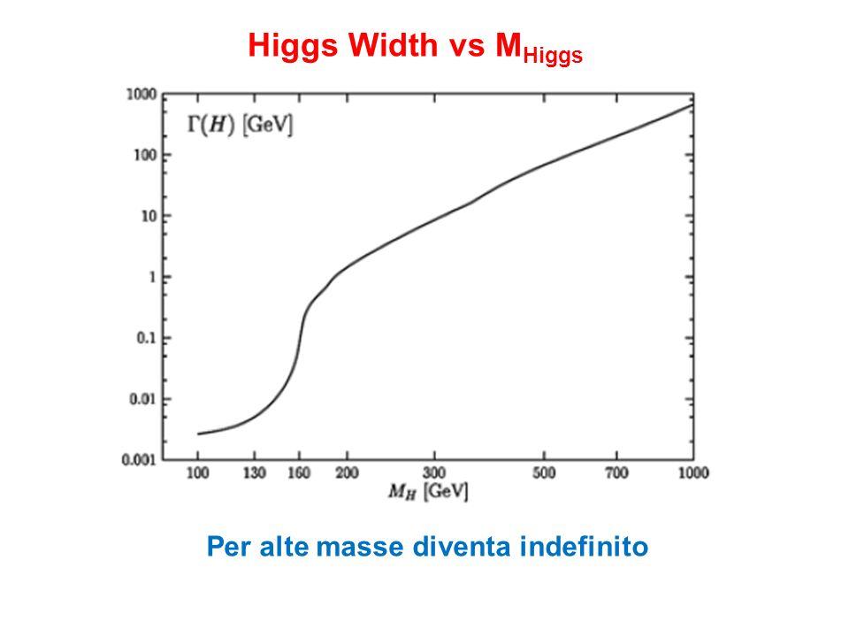 Higgs Width vs M Higgs Per alte masse diventa indefinito