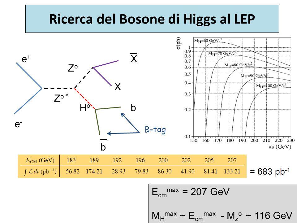 Ricerca del Bosone di Higgs al LEP e+e+ e-e- Z o * ZoZo HoHo b b X X E cm max = 207 GeV M H max ~ E cm max - M z o ~ 116 GeV B-tag
