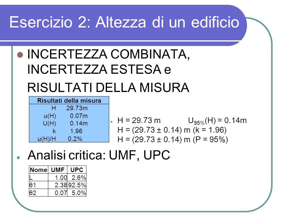 Esercizio 2: Altezza di un edificio INCERTEZZA COMBINATA, INCERTEZZA ESTESA e RISULTATI DELLA MISURA H = 29.73 mU 95% (H) = 0.14m H = (29.73 ± 0.14) m