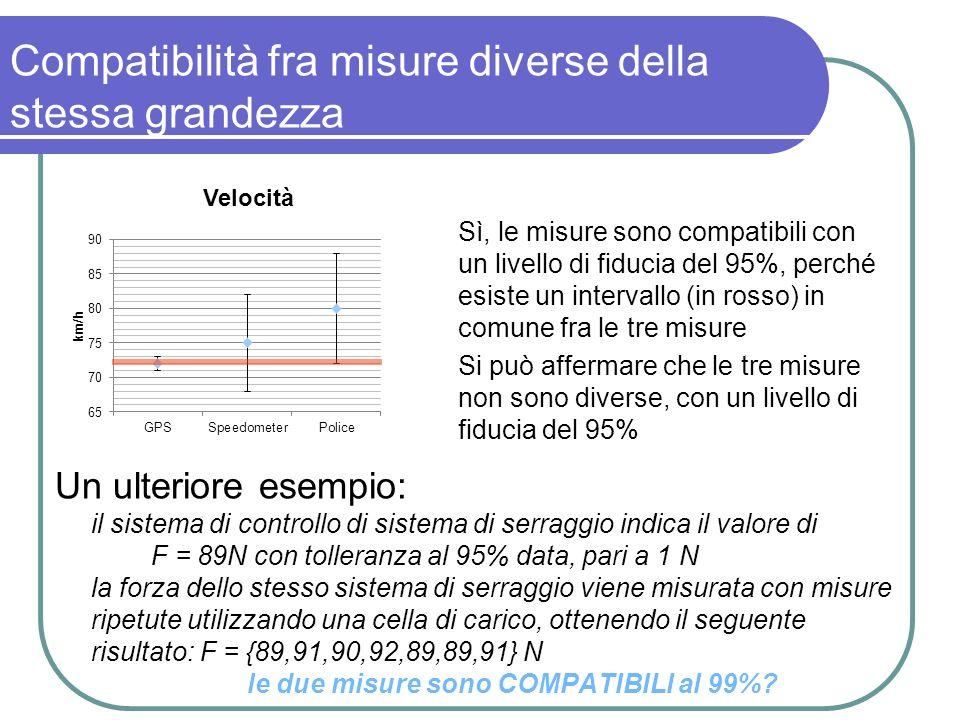 Compatibilità fra misure diverse della stessa grandezza Sì, le misure sono compatibili con un livello di fiducia del 95%, perché esiste un intervallo