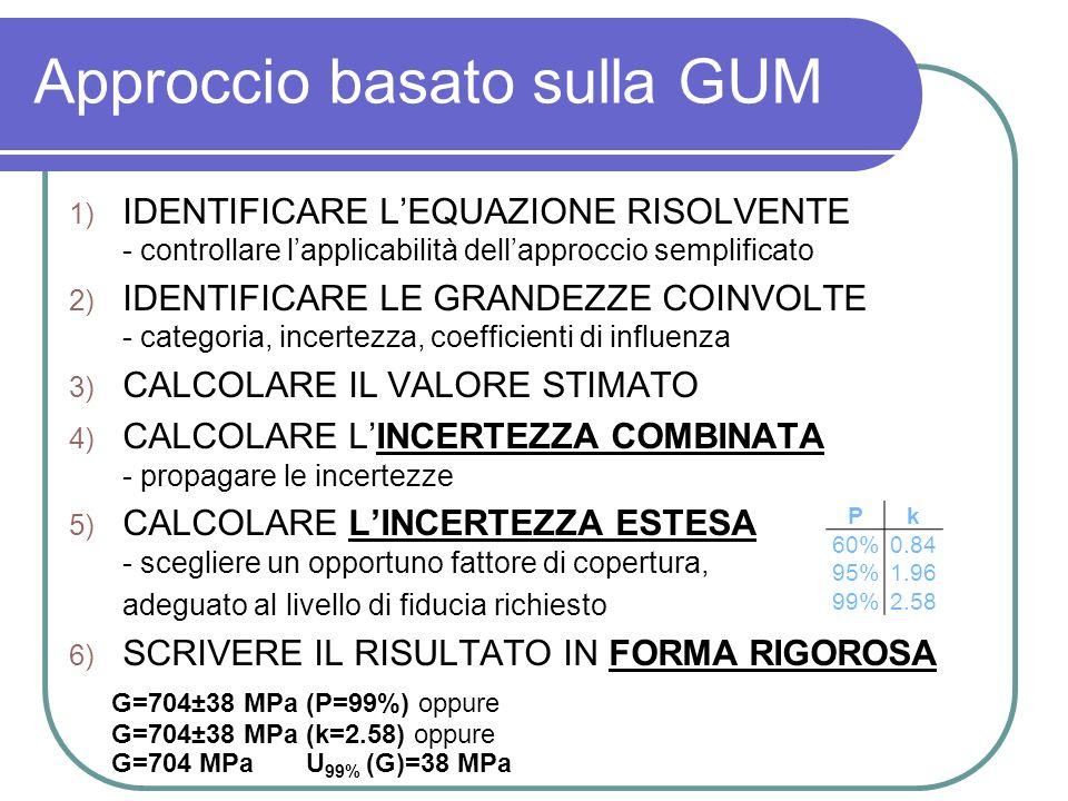 Approccio basato sulla GUM 1) IDENTIFICARE LEQUAZIONE RISOLVENTE - controllare lapplicabilità dellapproccio semplificato 2) IDENTIFICARE LE GRANDEZZE