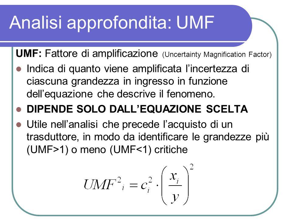 Analisi approfondita: UMF UMF: Fattore di amplificazione (Uncertainty Magnification Factor) Indica di quanto viene amplificata lincertezza di ciascuna