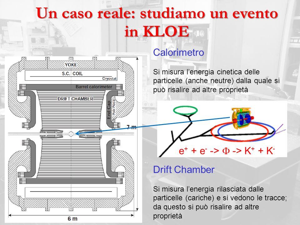 Un caso reale: studiamo un evento in KLOE e + + e - -> -> K + + K - Calorimetro Si misura lenergia cinetica delle particelle (anche neutre) dalla qual