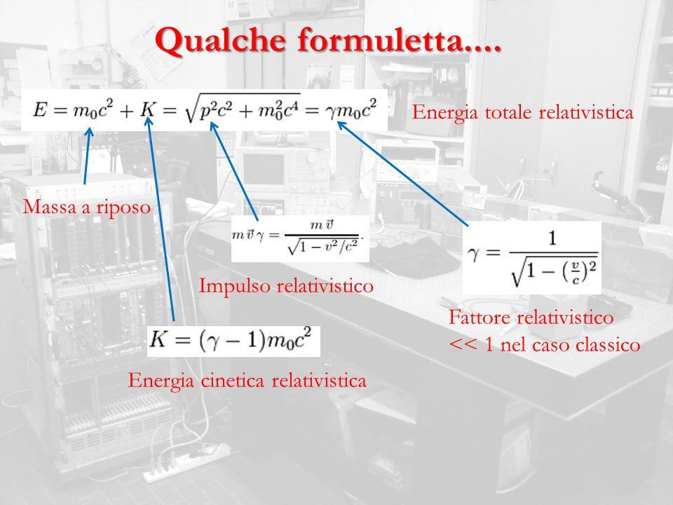 Qualche formuletta.... Energia totale relativistica Energia cinetica relativistica Massa a riposo Fattore relativistico << 1 nel caso classico Impulso