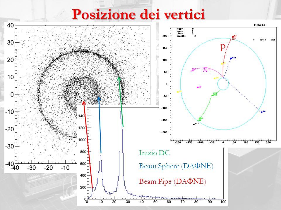 Posizione dei vertici p - Inizio DC Beam Sphere (DA ) Beam Pipe (DA )