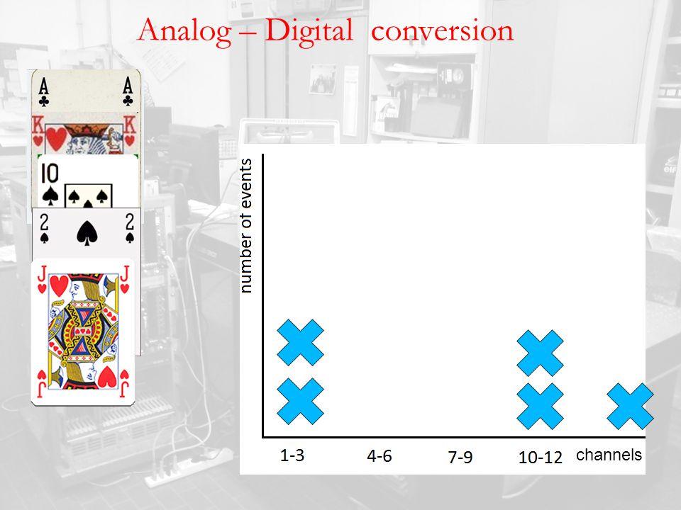 Analog – Digital conversion channels