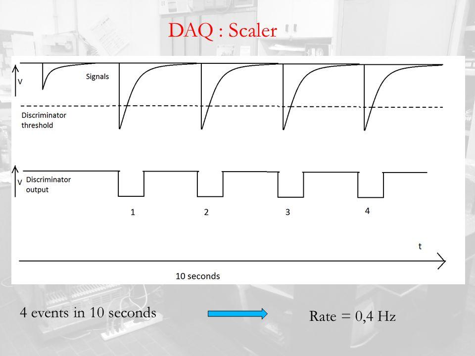 DAQ : Scaler 4 events in 10 seconds Rate = 0,4 Hz