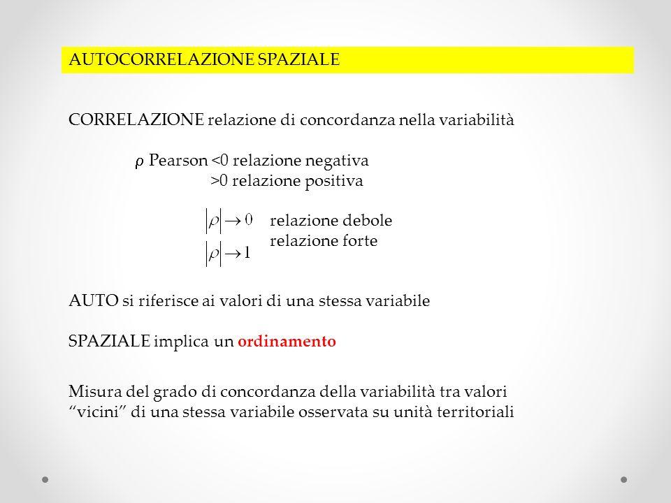 AUTOCORRELAZIONE SPAZIALE CORRELAZIONE relazione di concordanza nella variabilità Pearson <0 relazione negativa >0 relazione positiva relazione debole