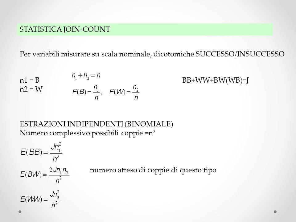 STATISTICA JOIN-COUNT Per variabili misurate su scala nominale, dicotomiche SUCCESSO/INSUCCESSO n1 = B n2 = W BB+WW+BW(WB)=J ESTRAZIONI INDIPENDENTI (