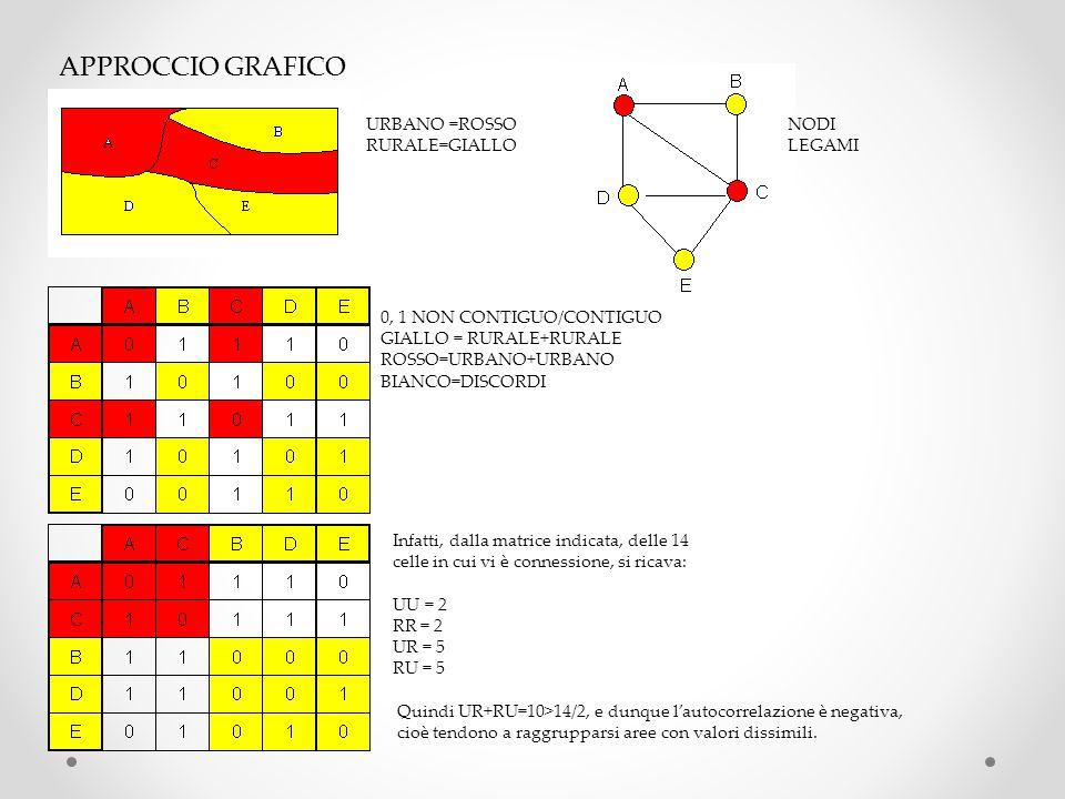 APPROCCIO GRAFICO URBANO =ROSSO RURALE=GIALLO NODI LEGAMI 0, 1 NON CONTIGUO/CONTIGUO GIALLO = RURALE+RURALE ROSSO=URBANO+URBANO BIANCO=DISCORDI Infatt