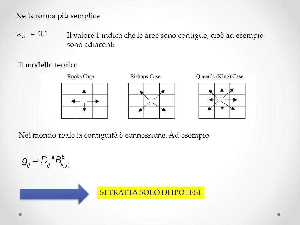 APPROCCIO GRAFICO URBANO =ROSSO RURALE=GIALLO NODI LEGAMI 0, 1 NON CONTIGUO/CONTIGUO GIALLO = RURALE+RURALE ROSSO=URBANO+URBANO BIANCO=DISCORDI Infatti, dalla matrice indicata, delle 14 celle in cui vi è connessione, si ricava: UU = 2 RR = 2 UR = 5 RU = 5 Quindi UR+RU=10>14/2, e dunque lautocorrelazione è negativa, cioè tendono a raggrupparsi aree con valori dissimili.