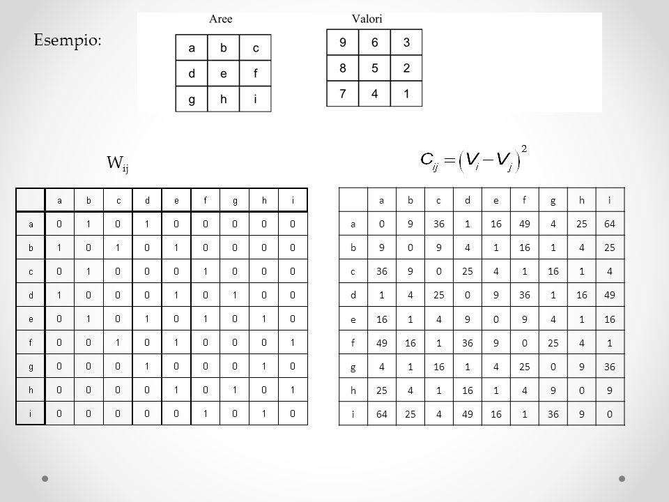 Applichiamo il test sulla Normale a due code: lipotesi nulla H 0 =non vi è autocorrelazione spaziale, cioè i valori sono distribuiti in modo casuale.