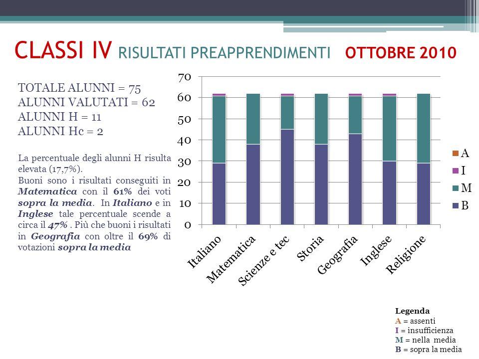 CLASSI IV RISULTATI PREAPPRENDIMENTI OTTOBRE 2010 TOTALE ALUNNI = 75 ALUNNI VALUTATI = 62 ALUNNI H = 11 ALUNNI Hc = 2 La percentuale degli alunni H risulta elevata (17,7%).