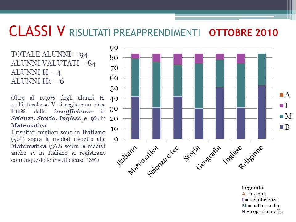 CLASSI V RISULTATI PREAPPRENDIMENTI OTTOBRE 2010 TOTALE ALUNNI = 94 ALUNNI VALUTATI = 84 ALUNNI H = 4 ALUNNI Hc = 6 Oltre al 10,6% degli alunni H, nellinterclasse V si registrano circa l11% delle insufficienze in Scienze, Storia, Inglese, e 9% in Matematica.