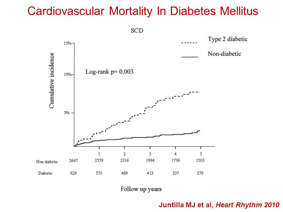 2-years total mortality risk 20-30 % pts MUSTT MADIT II SCD-HeFT 20% pts MADIT II SCD-HeFT 30-50%