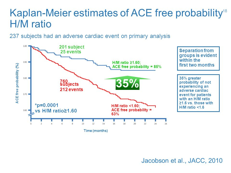237 subjects had an adverse cardiac event on primary analysis 35% greater probability of not experiencing an adverse cardiac event for patients with a