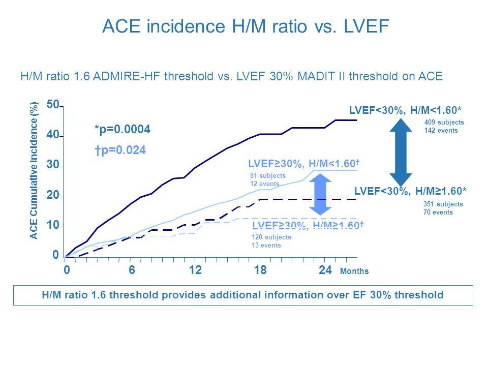 H/M ratio 1.6 ADMIRE-HF threshold vs.