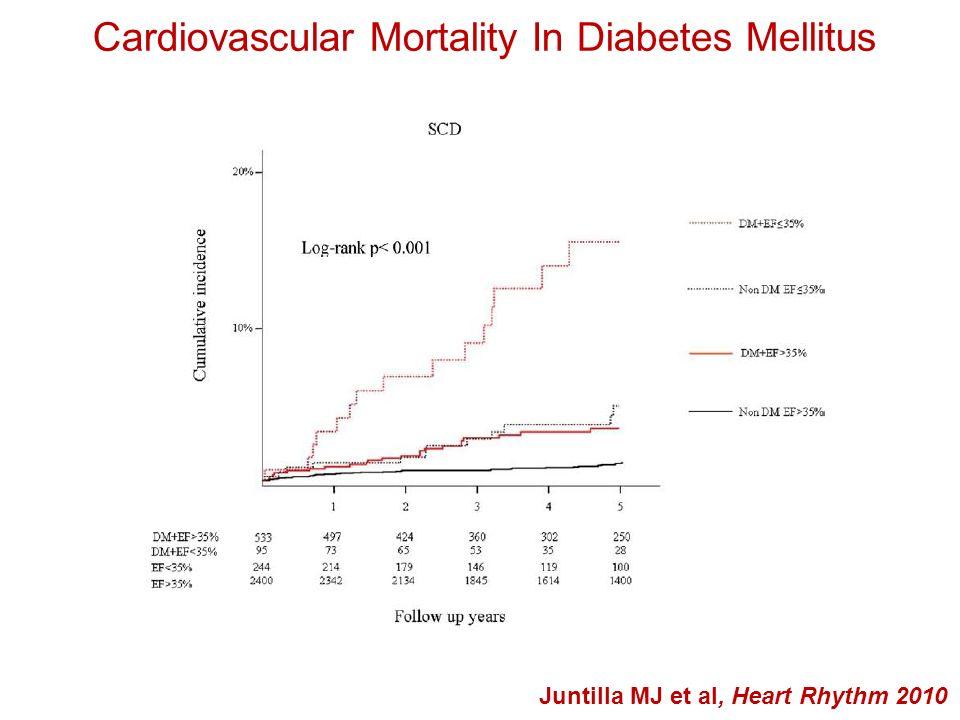 Diabetes Mellitus and Mortality Cubbon et al, Diabetes & Vascular Disease Research 2013 P < 0.001 P 0.002 P < 0.001