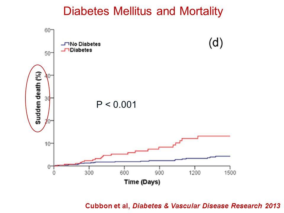 Diabetes Mellitus and Mortality Cubbon et al, Diabetes & Vascular Disease Research 2013 P < 0.001