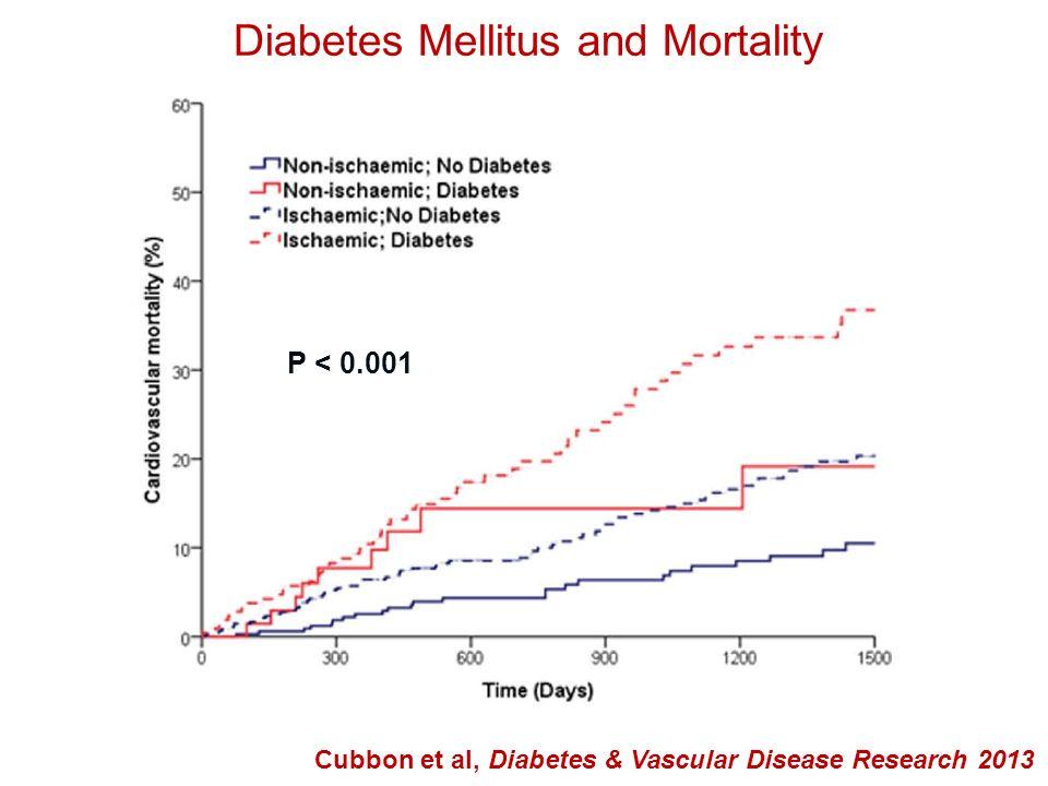 Diabetes Mellitus & Cardiac Arrest Jouven X et al, European Heart Journal 2005
