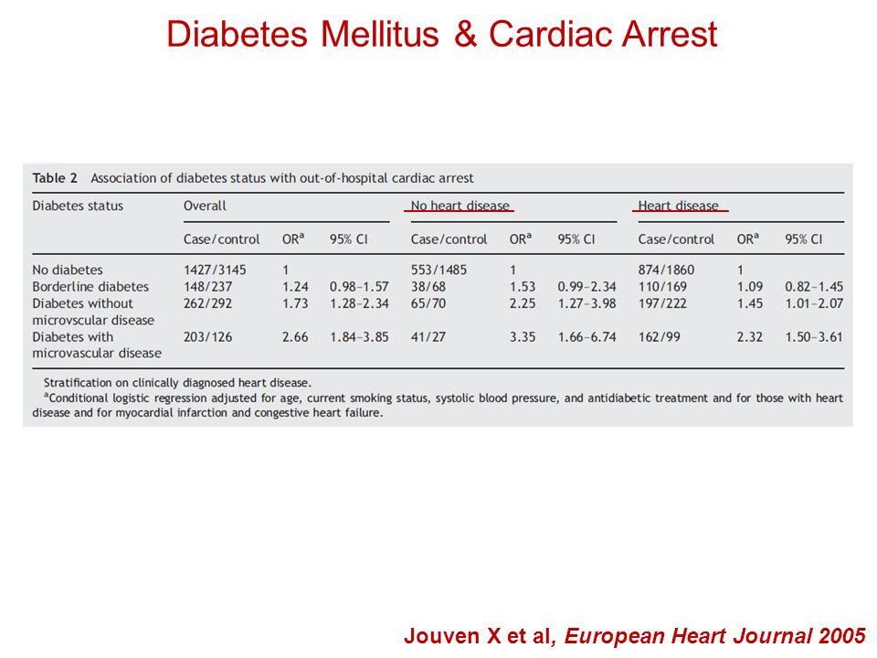 Cardiac Damage in Diabetes Mellitus Adeghate E & Singh J, Heart Failure Reviews 2013