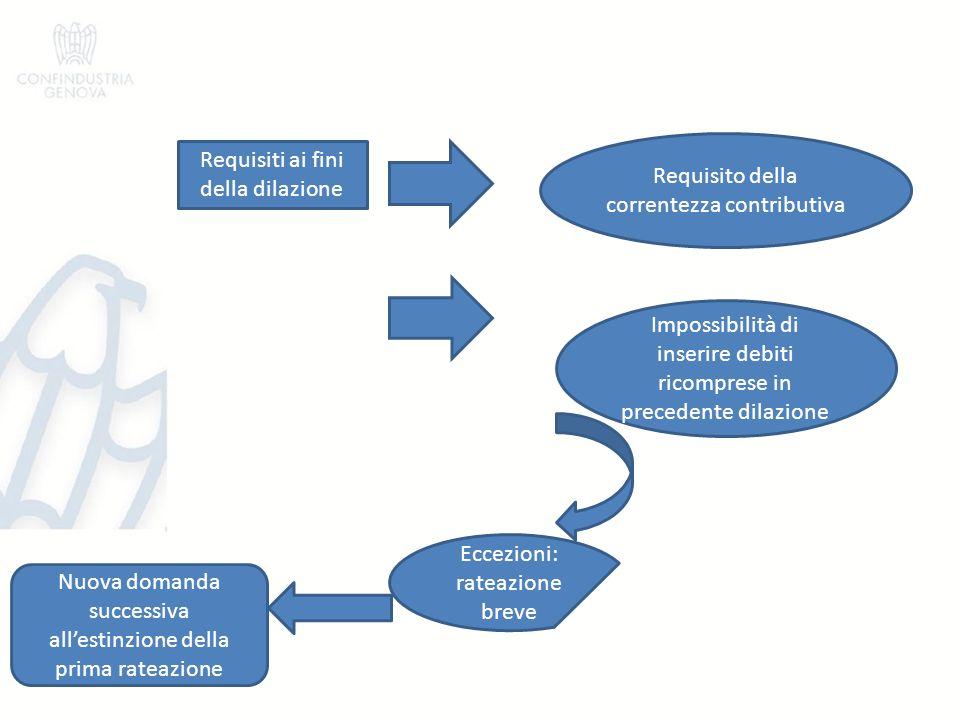 Valutazione della domanda Approvazione: comunicata tramite PEC o via fax.