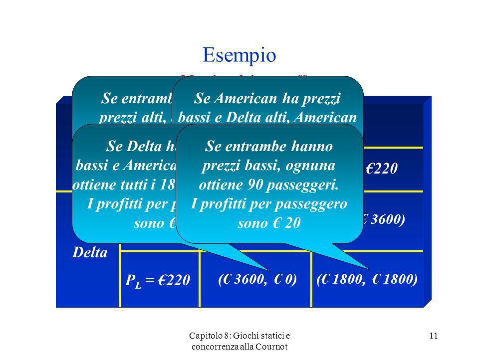 Esempio Capitolo 8: Giochi statici e concorrenza alla Cournot 11 Matrice dei pay-off American Delta P H = 500 ( 9000, 9000)( 0, 3600) ( 3600, 0)( 1800