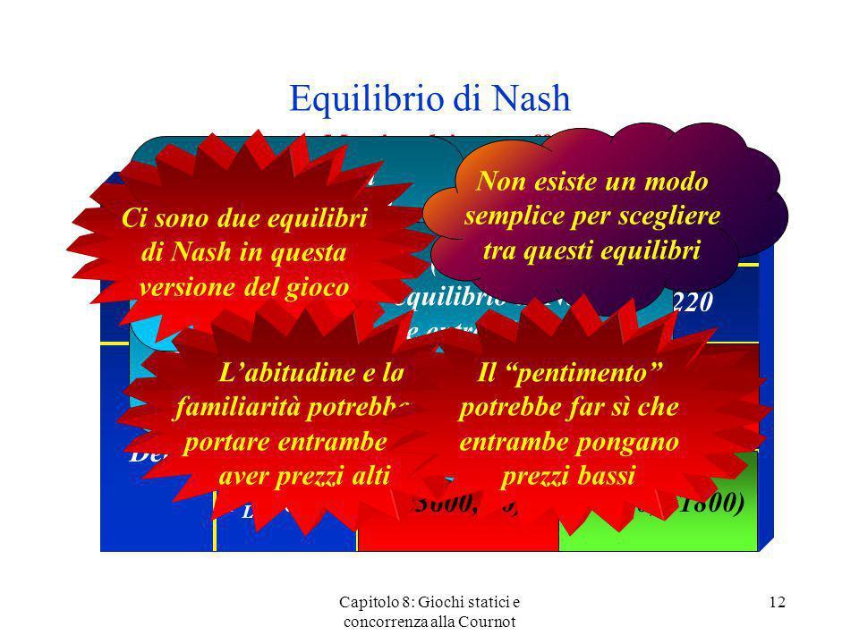 Equilibrio di Nash Capitolo 8: Giochi statici e concorrenza alla Cournot 12 Matrice dei pay-off American Delta P H = 500 (9000,9000)(0, 3600) (3600, 0
