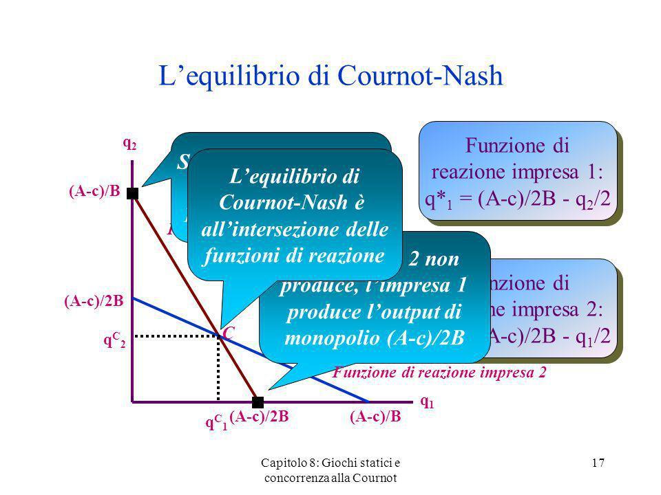 Lequilibrio di Cournot-Nash Capitolo 8: Giochi statici e concorrenza alla Cournot 17 q2q2 q1q1 Funzione di reazione impresa 1: q* 1 = (A-c)/2B - q 2 /