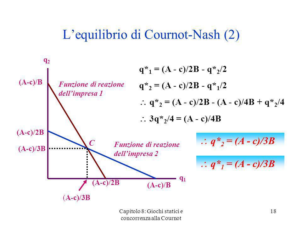 Lequilibrio di Cournot-Nash (2) Capitolo 8: Giochi statici e concorrenza alla Cournot 18 q2q2 q1q1 (A-c)/B (A-c)/2B Funzione di reazione dellimpresa 1