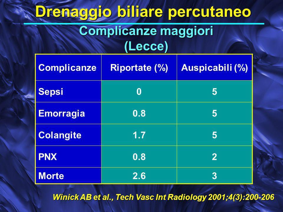 Complicanze maggiori (Lecce) Drenaggio biliare percutaneo ComplicanzeRiportate (%)Auspicabili (%) Sepsi05 Emorragia0.85 Colangite1.75 PNX0.82 Morte2.63 Winick AB et al., Tech Vasc Int Radiology 2001;4(3):200-206