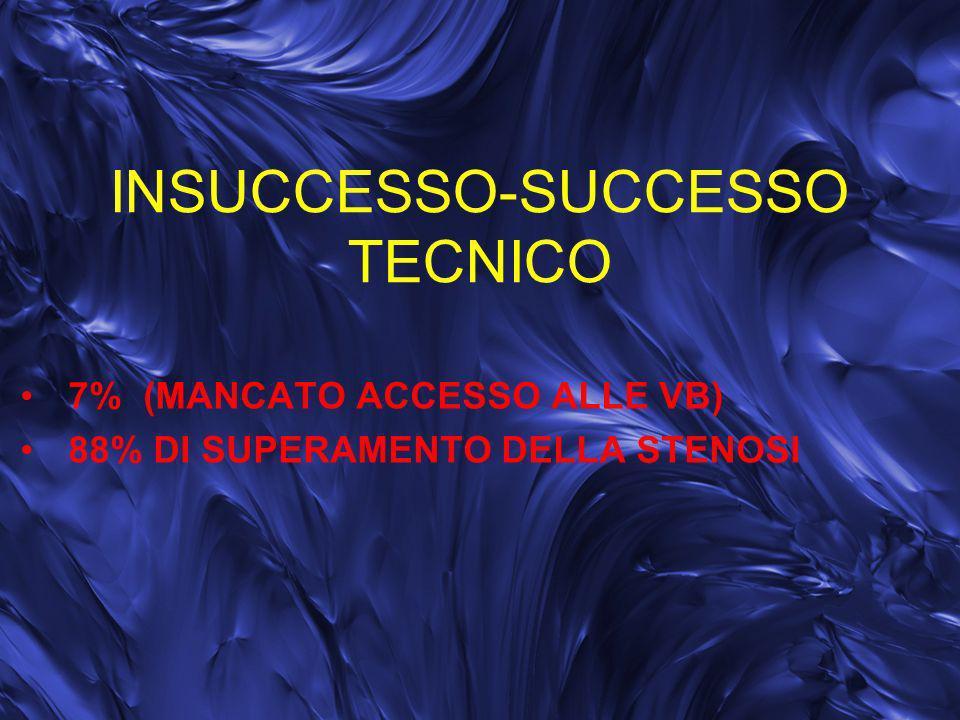 INSUCCESSO-SUCCESSO TECNICO 7% (MANCATO ACCESSO ALLE VB) 88% DI SUPERAMENTO DELLA STENOSI