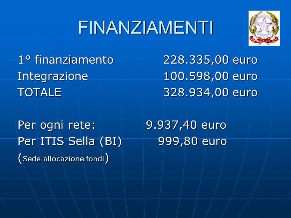 FINANZIAMENTI 1° finanziamento228.335,00 euro Integrazione100.598,00 euro TOTALE328.934,00 euro Per ogni rete: 9.937,40 euro Per ITIS Sella (BI) 999,80 euro ( Sede allocazione fondi )