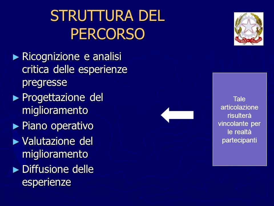 STRUTTURA DEL PERCORSO Ricognizione e analisi critica delle esperienze pregresse Ricognizione e analisi critica delle esperienze pregresse Progettazio