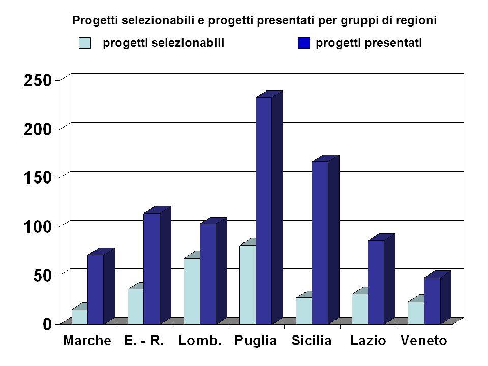 Progetti selezionabili e progetti presentati per gruppi di regioni progetti selezionabili progetti presentati