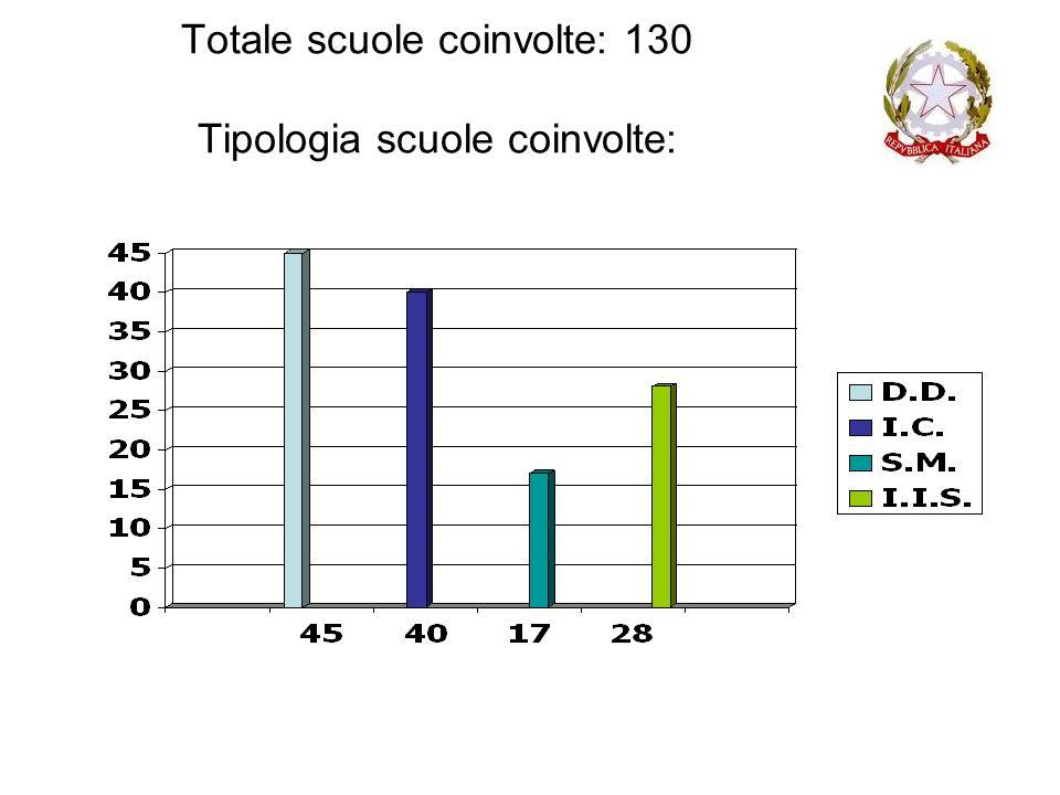 Totale scuole coinvolte: 130 Tipologia scuole coinvolte:
