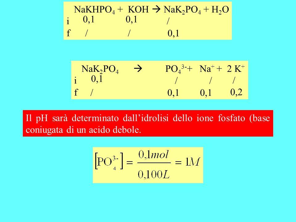 Il pH sarà determinato dallidrolisi dello ione fosfato (base coniugata di un acido debole. NaK 2 PO 4 PO 4 3- + Na + + 2 K + i f 0,1 / / / NaKHPO 4 +