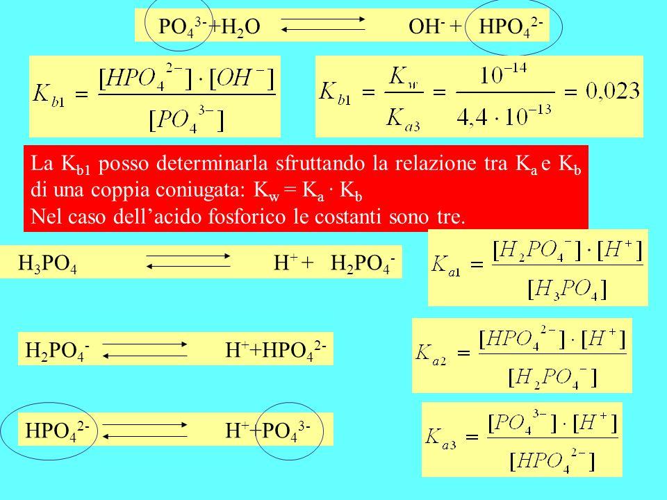 PO 4 3- +H 2 OOH - + HPO 4 2- La K b1 posso determinarla sfruttando la relazione tra K a e K b di una coppia coniugata: K w = K a · K b Nel caso della
