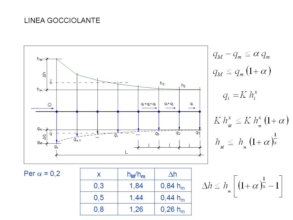 LINEA GOCCIOLANTE Per = 0,2 xh M /h m h 0,31,840,84 h m 0,51,440,44 h m 0,81,260,26 h m